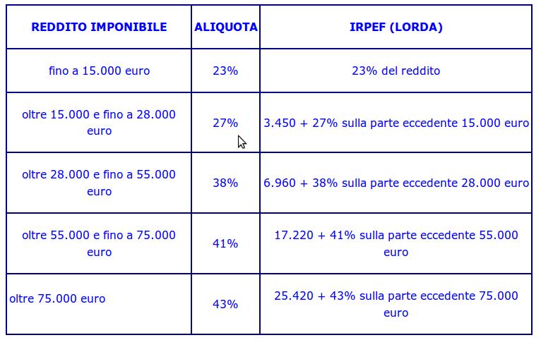 AliquoteIRPEF2012-13