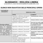 Edilizia libera: l'elenco degli interventi che non richiedono Scia e Cila
