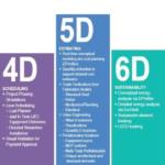 Le dimensioni del BIM Building Information Modeling – Cadline Software