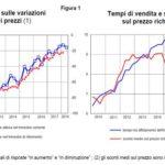 Mercato delle abitazioni in Italia, nuovo rafforzamento della domanda nel 1° trimestre 2018
